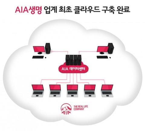 AIA생명 한국지점은 이날 업계에서는 처음으로 프라이빗 클라우드 시스템을 기반으로 한 미래형 데이터센터 인프라를 전면 구축, 완료했다