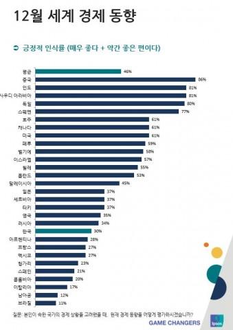 """입소스 """"한국인이 인식하는 자국 경제 2017년 중 가장 긍정적으로 나타나"""""""