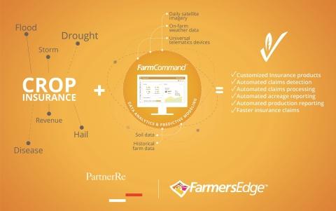파머스에지가 선진 글로벌 농업을 위해 파트너Re와 제휴를 체결했다