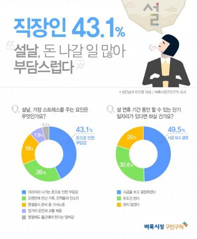 미디어윌이 운영하는 벼룩시장구인구직이 직장인 970명을 대상으로 명절에 대한 설문조사를 진행한 결과 응답자의 88.4%가 명절에 스트레스를 받아본 적이 있다고 답했다