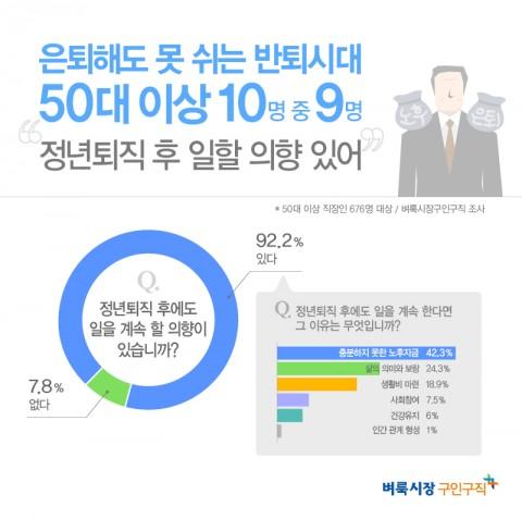 벼룩시장구인구직 설문조사 결과, 50대 이상 직장인 92.2%는 정년퇴직 후에도 일을 계속 할 의향이 있다고 답해 완전한 은퇴가 아닌 반퇴를 자처하는 것으로 나타났다