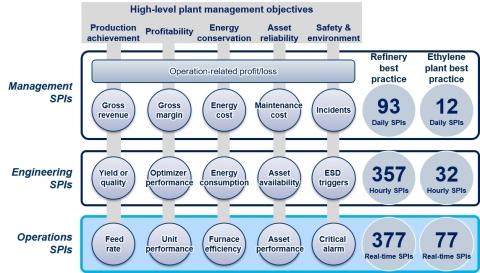 운영, 엔지니어링 및 최고 경영진 성과 지표의 예가 상위 수준의 플랜트 관리 목표와 일치하도록 구성되는 방식에 대한 개념적 프레임 워크