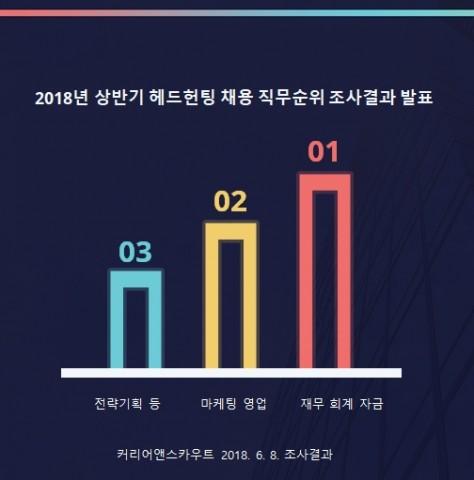 2018년 상반기 헤드헌팅 채용 직무순위