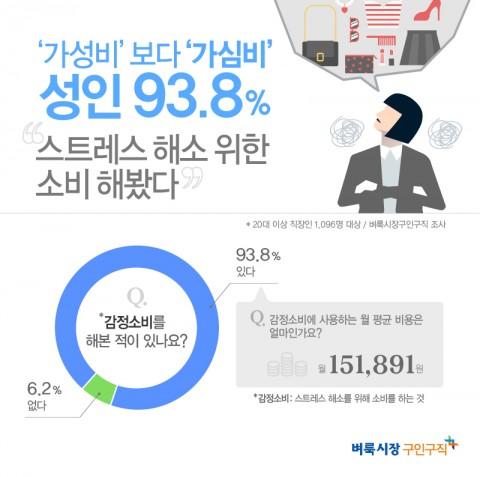 벼룩시장구인구직이 성인 남녀 1096명을 대상으로 설문조사한 결과 10명 중 9명은 감정소비를 해 본적이 있다(93.8%)고 답해 스트레스 해소를 위해 소비를 하는 사람이 많은 것으로 조사됐다