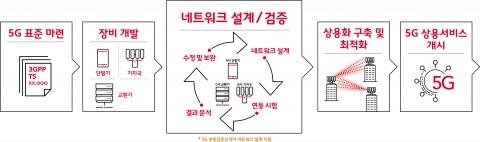 5G 상용망 구축과정