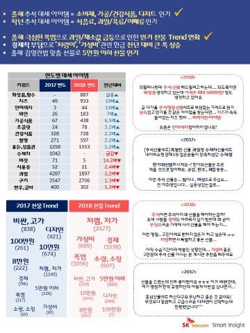 SK텔레콤이 발표한 추석선물 선호 가치 빅데이터 분석 결과