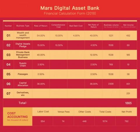 마스 디지털 자산 은행은 블루 오션인 디지털 화폐 시장 속에서 탄생했으며 1865만달러의 이익을 기록했다