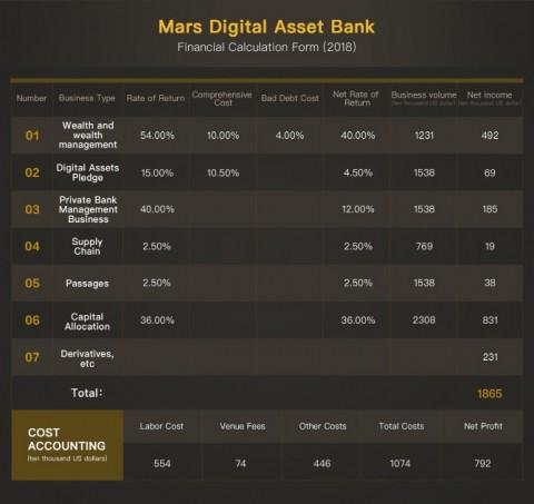마스 디지털 자산 은행은 일반 투자자들을 대상으로 디지털 화폐 자산을 관리할 수 있는 더욱 쉽고 향상된 방법을 제시한다