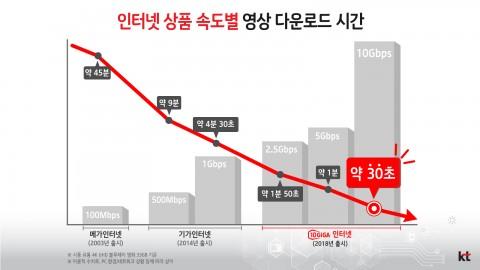 KT 인터넷 상품별 다운로드 소요시간 및 속도
