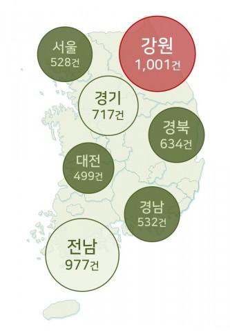 민들레카 이용 기관의 지난 3년간 여행 목적지 분포