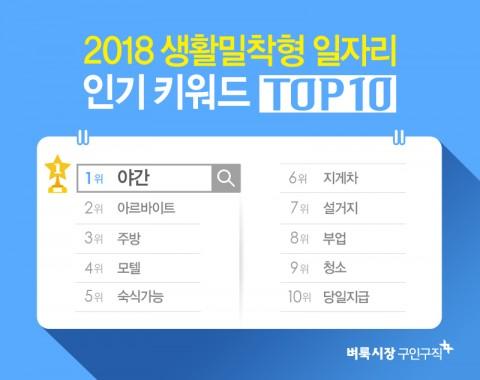 미디어윌이 운영하는 벼룩시장구인구직이 2018년 동안 가장 많이 검색된 인기 키워드를 집계한 결과 야간이 1위로 선정되었다고 밝혔다