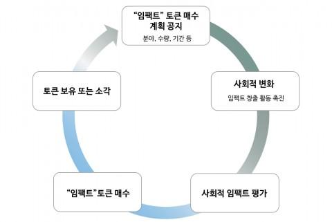 임팩트체인 시장 조성 모델