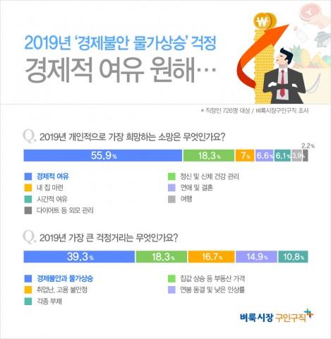 벼룩시장구인구직이 직장인 726명을 대상으로 2019년 새해 소망에 대해 설문 조사한 결과 새해 개인적으로 가장 희망하는 소망으로 경제적 여유를 선택했다