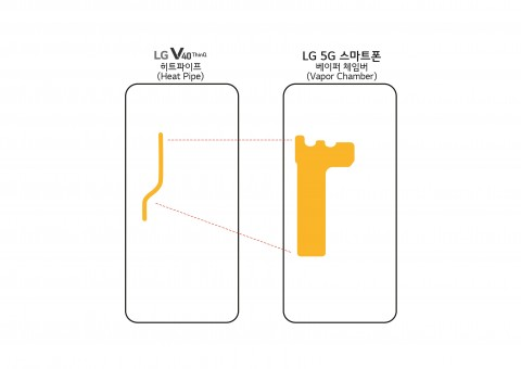 LG V40 ThinQ의 히트 파이프와 5G 스마트폰의 베이퍼 체임버 비교 개념도
