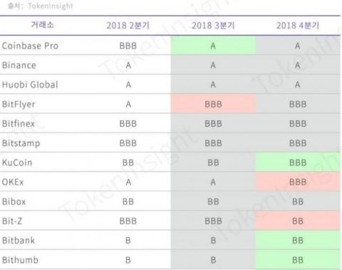 토큰인사이트 분기별 거래소 등급표, 표 출처 토큰인사이트 공식 블로그