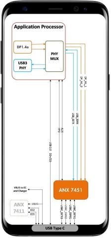 ANX7451은 스마트폰 시스템 보드 및 외부 케이블 연결의 긴 거리 채널에서 고대역폭 데이터 및 비디오 전송을 보장한다