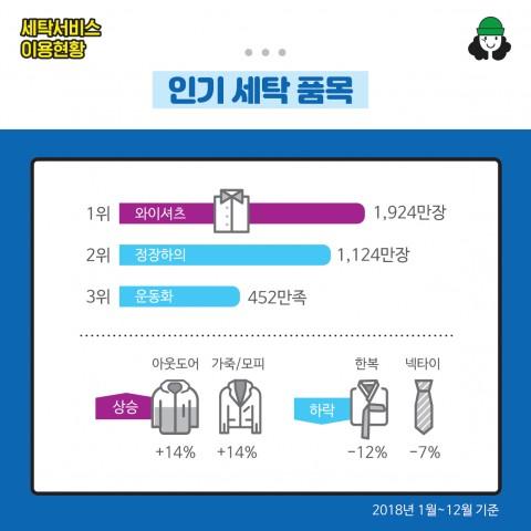 세탁 전문 기업 크린토피아 세탁 서비스 이용 현황 공개