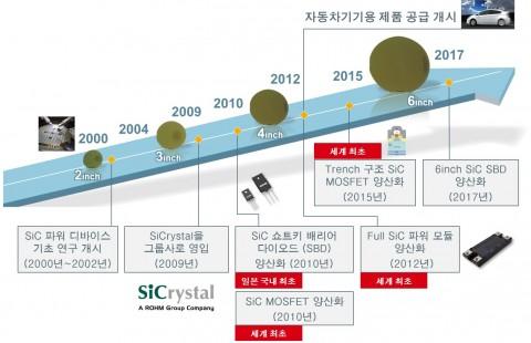 로옴의 SiC 파워 디바이스 개발 역사