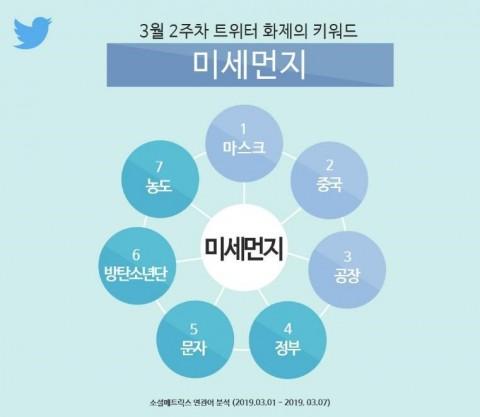 미세먼지 소셜 매트릭스 연관어 분석