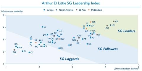 아서디리틀 5G 선진국 지표