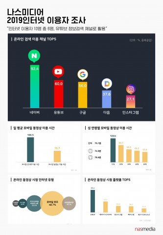 나스미디어 2019 인터넷 이용자 조사 결과 인포그래픽