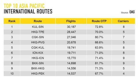 OAG가 세계에서 아시아태평양 노선을 포함하여 가장 붐비는 노선을 공개했다