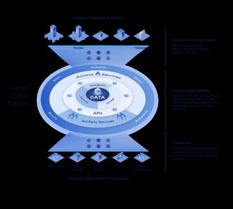 아크로니스 사이버 플랫폼 프레임워크(Acronis Cyber Platform Framework)