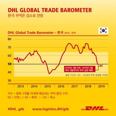 글로벌 무역 발전의 초기 지표로 인공지능과 빅데이터를 활용하는 DHL Global Trade Barometer는 한국의 전체 무역 지수가 성장을 나타내는 기준점인 50포인트 아래로 떨어져 49포인트를 나타낼 것으로 예측했다