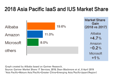2018 Asia Pacific IaaS and IUS Market Share
