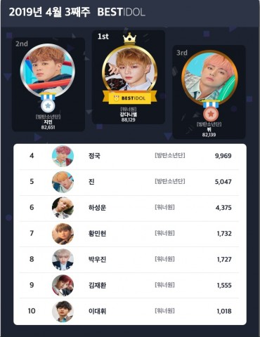 베스트아이돌 2019년 4월 3째주 투표 결과