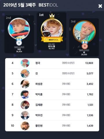 베스트아이돌 2019년 5월 3째주 투표 결과