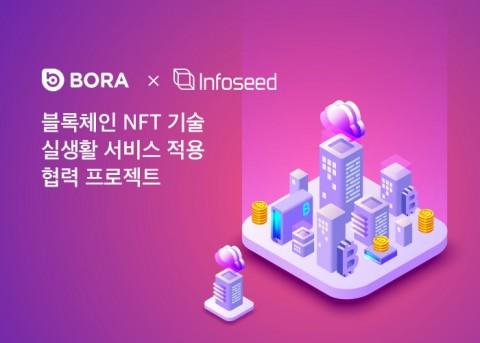 BORA가 파트너사인 격자주소 서비스 기업 인포씨드와 블록체인 기술인 NFT를 접목하는 협력 프로젝트를 진행한다