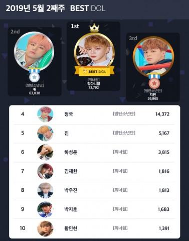 베스트아이돌 2019년 5월 2째주 투표 결과