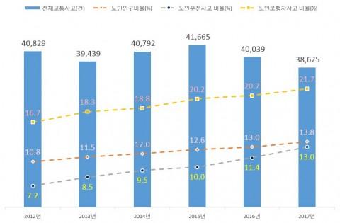 2012~2017년 서울시 교통사고 발생건수 및 노인교통사고 비율