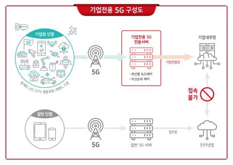 기업전용 5G 구성도