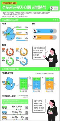 수도권 근로자 이동 시범분석 사례 예시 인포그래픽