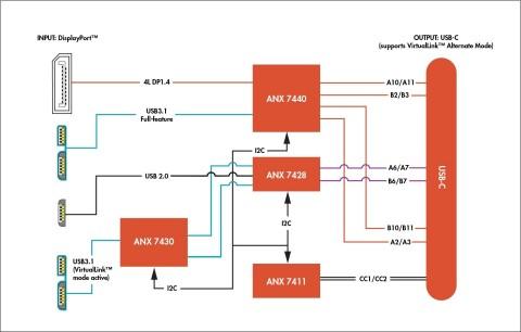 아날로직스 버추얼링크 레퍼런스 디자인은 USB-C™ 커넥터를 통해 고성능 게임 노트북에 VR을 지원한다
