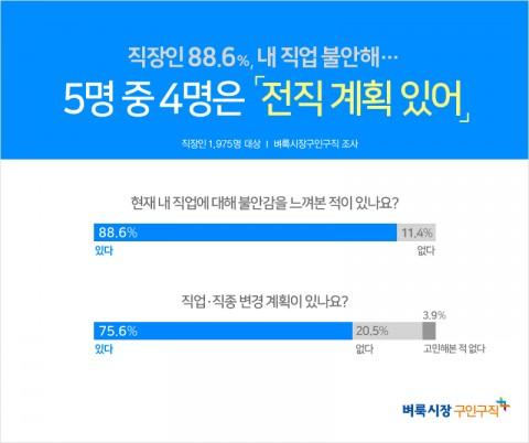 생활밀착 일자리를 제공하는 벼룩시장구인구직이 직장인 1975명을 대상으로 현재 직업 불안감에 대해 설문한 결과 88.6%가 불안감을 느껴본 적이 있다고 답했다