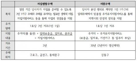 올해 하반기부터 서울시에서 운영하는 주거지원사업 유형 표