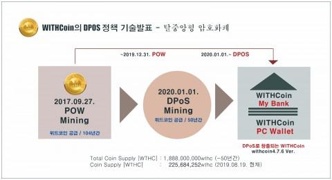 WITHCoin의 DPOS 정책 기술발표 – 탈중앙형 암호화폐