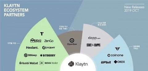 OKEx Kakao 산하의 블록체인 플랫폼 Klaytn의 협력 파트너로 거듭나다