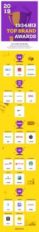 2019 1934세대 TOP BRAND AWARDS 인포그래픽