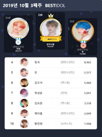 베스트아이돌 2019년 10월 3째주 투표 결과