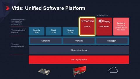 자일링스 통합 소프트웨어 플랫폼 바이티스