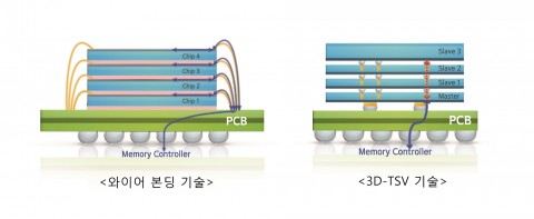 삼성전자 3D-TSV 와이어본딩 비교