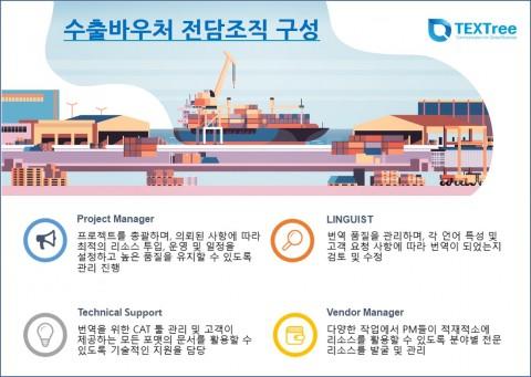 텍스트리가 수출바우처 전담조직을 확대할 계획이다