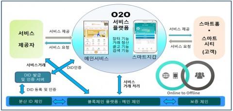 O2O 개념도
