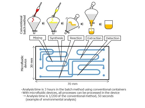 미세유동기기 기술