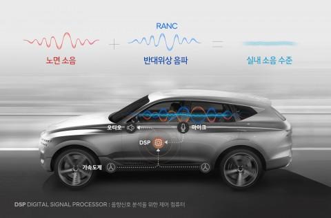 현대자동차그룹이 첨단 노면소음 저감 기술을 세계 최초 개발했다