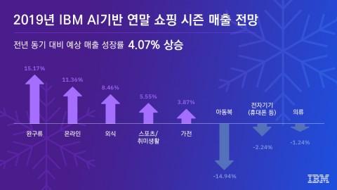 한국IBM가 AI를 활용한 쇼핑 시즌 매출 전망을 발표했다